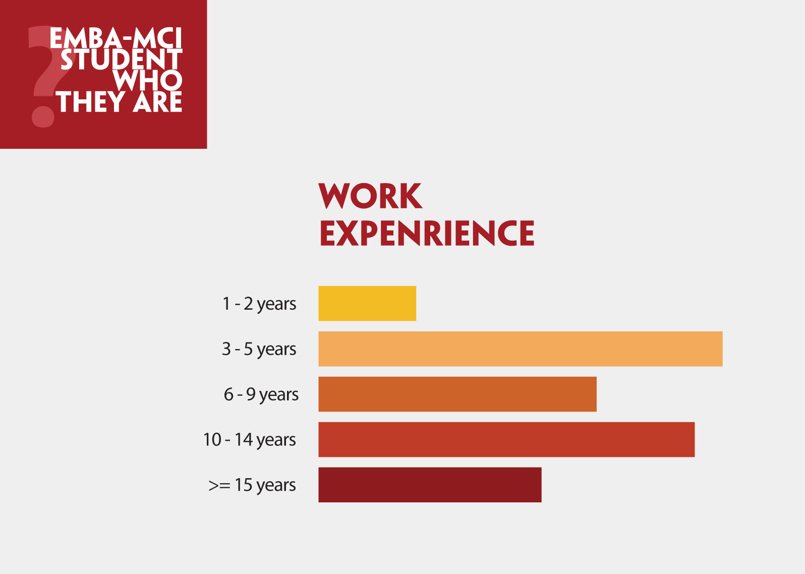 MCI work expenrience
