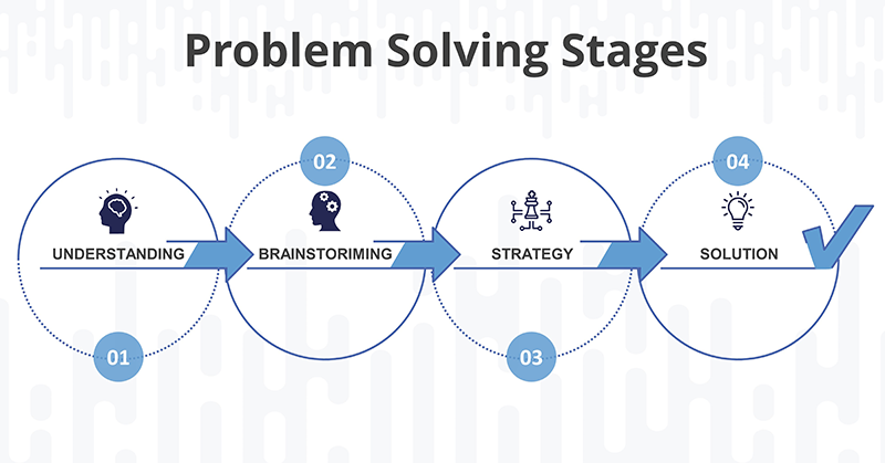The-4-stages-of-problem-solving