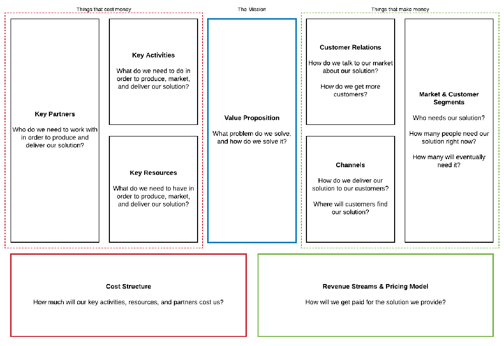 Mô hình kinh doanh Canvas của Alexander Osterwalder
