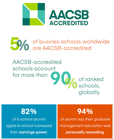 aacsb-accredited-infographic
